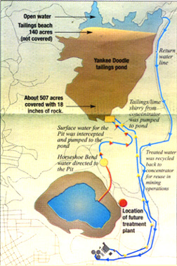 The blue lines in the graphic indicate system in place during mine operations; these water lines were discontinued when the mine ceased operation.