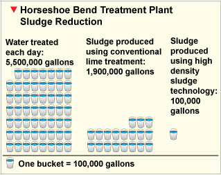 Horseshoe Bend Treatment Plant Sludge Reduction. Graphic by Justin Ringsak.
