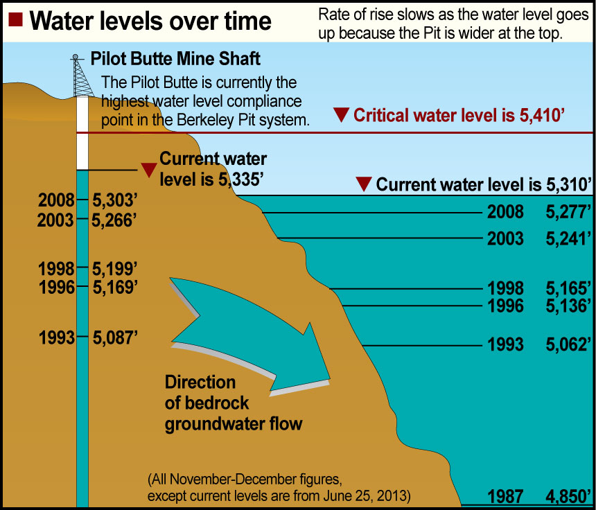 The illustration above show water levels in the Berkeley Pit and Pilot Butte mine shaft over time. The Pit has been filling with water slower than predicted in the 1994 EPA Record of Decision for the site. Graphic by Justin Ringsak.