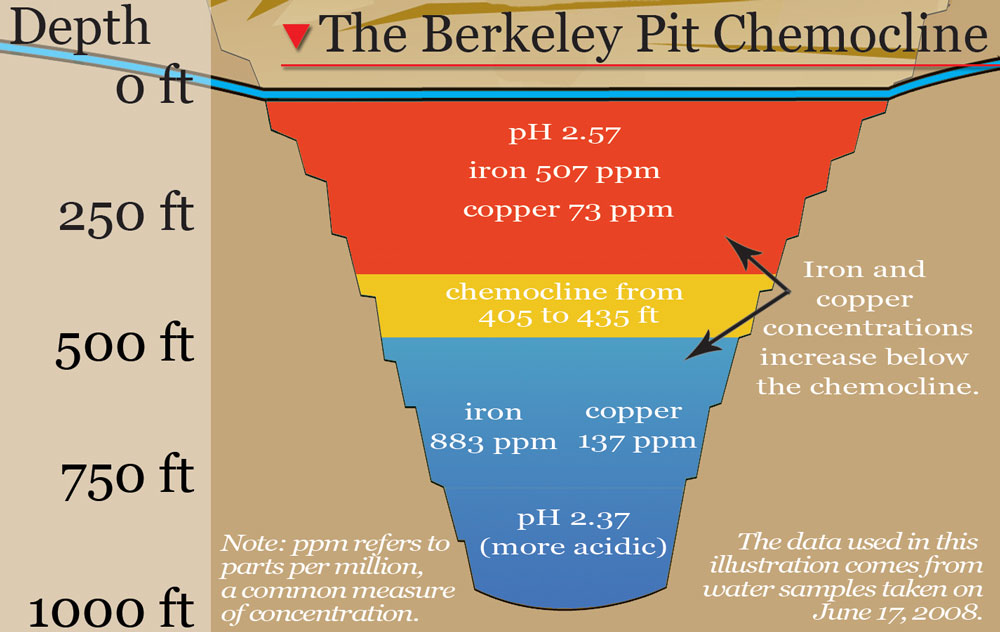 A chemocline, or a difference in water chemistry depending on water depth, was seen in the Berkeley Pit prior to about 2011. Since that time, mixing of the water in the Pit lake has  caused the water chemistry to become more uniform. Graphic by Justin Ringsak.
