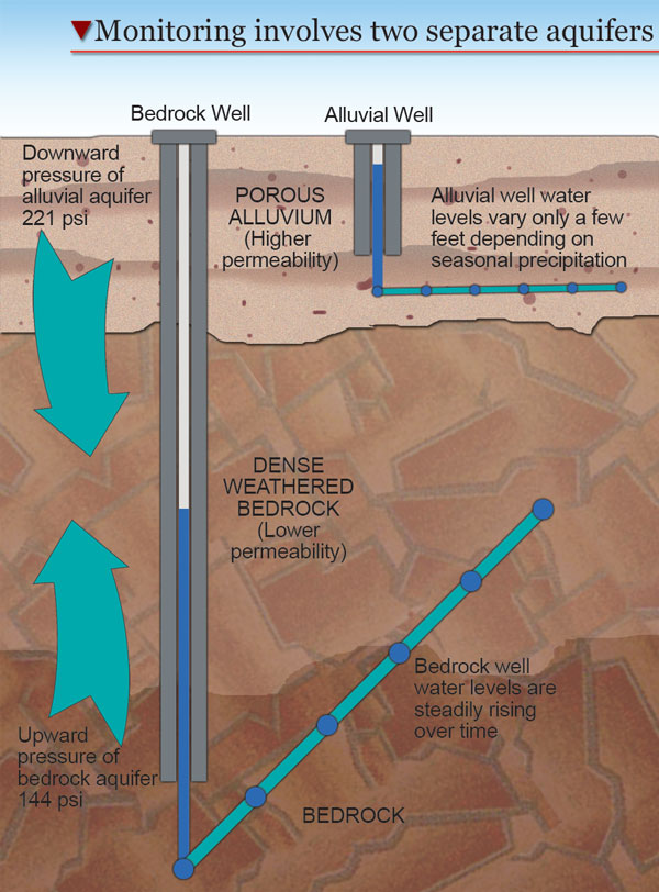 Berkeley Pit water monitoring involves two separate aquifers: bedrock and alluvium. The amount of water in the alluvial aquifer, close to the surface, fluctuates with the seasons. The bedrock aquifer is filling back up to pre-mining levels. Pressure moves the water downward toward the Pit.