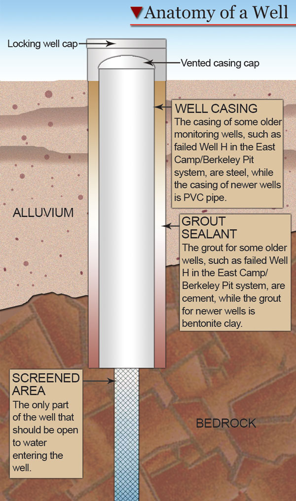 The workings of a typical monitoring well in the Berkeley Pit system are shown in the illustration above.