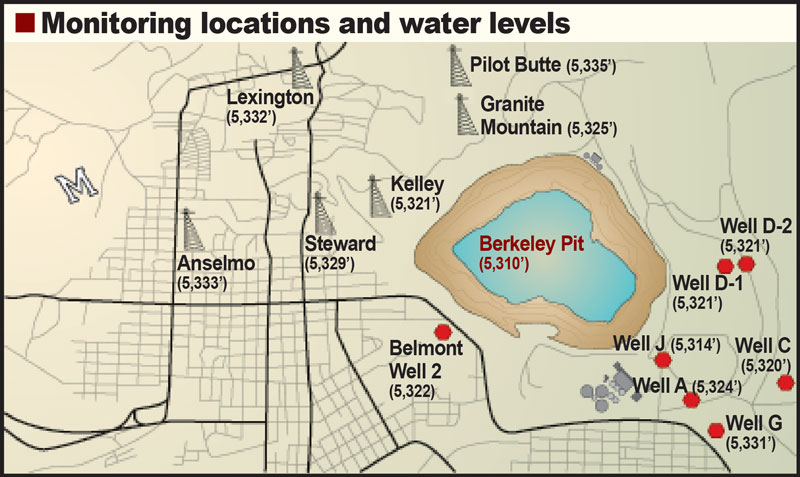 Berkeley Pit groundwater monitoring locations and water levels, including wells and abandoned mine shafts, June 2013. Graphic by Justin Ringsak.