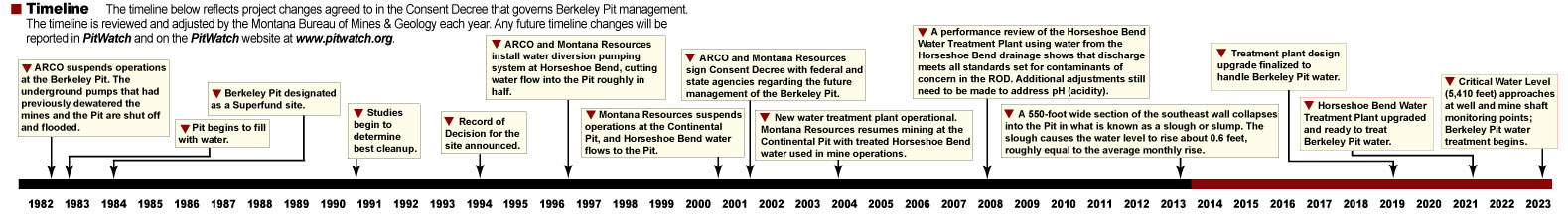 This timeline reflects project changes agreed to in the Consent Decree that governs Berkeley Pit management. The timeline is reviewed and adjusted by the Montana Bureau of Mines & Geology each year. Any future timeline changes will be reported in PitWatch and on the PitWatch website at www.pitwatch.org. Graphic by Justin Ringsak.