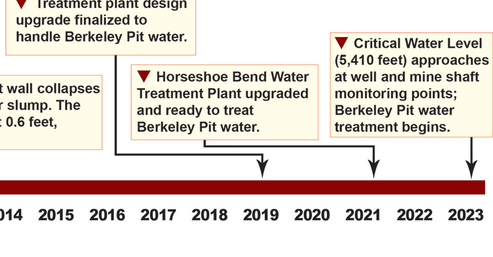 A timeline projecting future Berkeley Pit management.