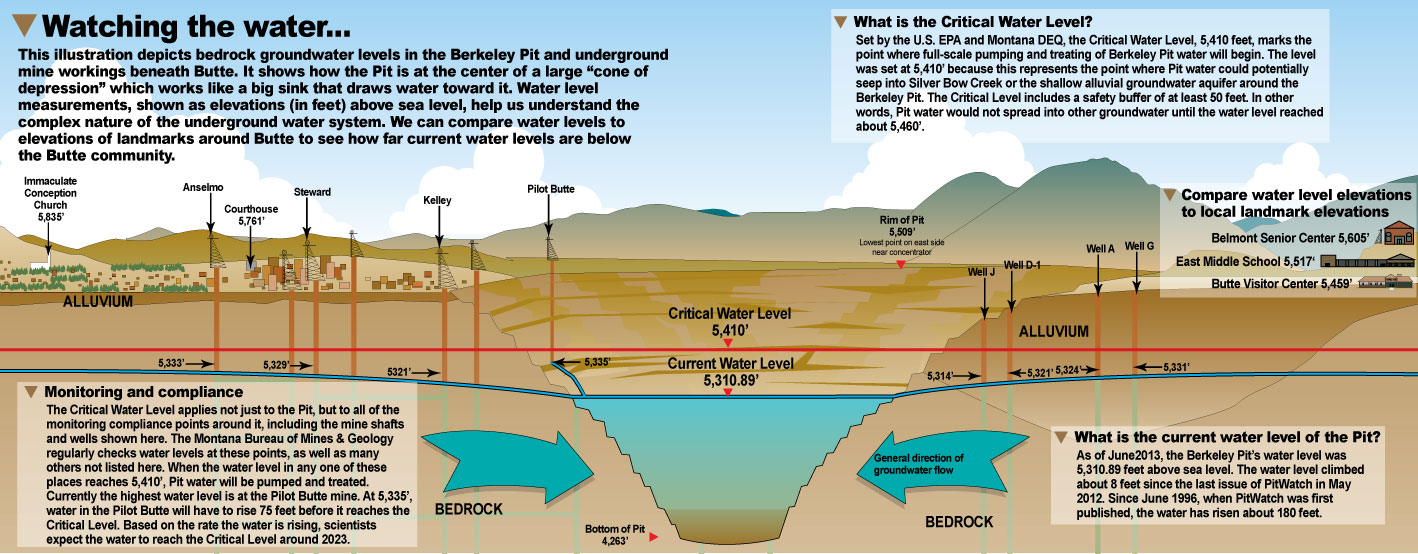 This image illustrates how the Berkeley Pit, with the lowest water levels in the area, acts as a sink that collects groundwater. Water levels indicated for each monitoring point are from June 2013.
