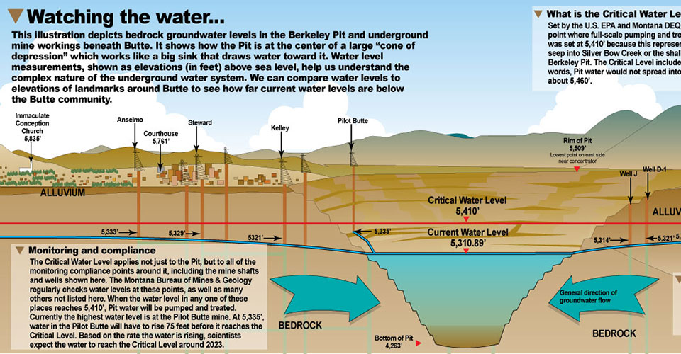 Berkeley Pit and surrounding water levels, 2013