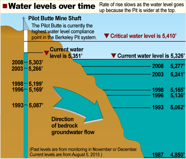 The illustration shows water levels in the Berkeley Pit and Pilot Butte mine shaft (a monitoring compliance point) over time.