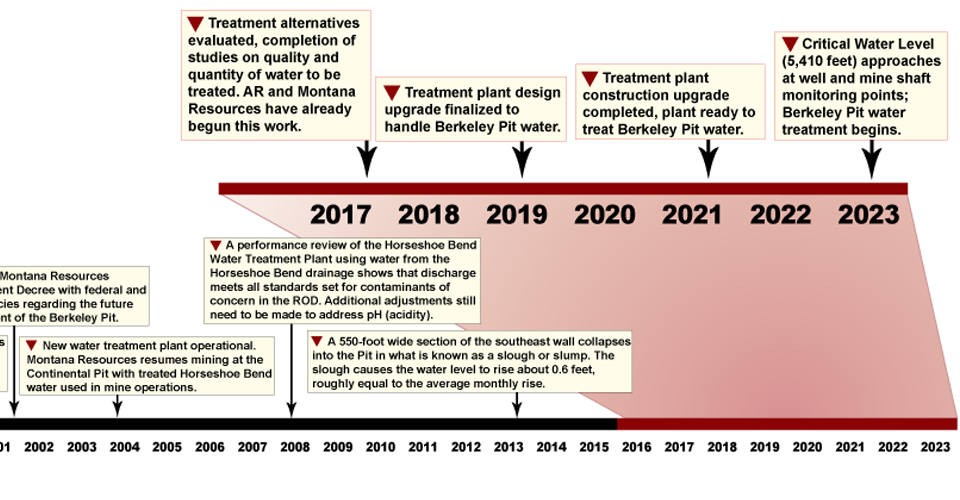 Projected Berkeley Pit management timeline (2015-2023).