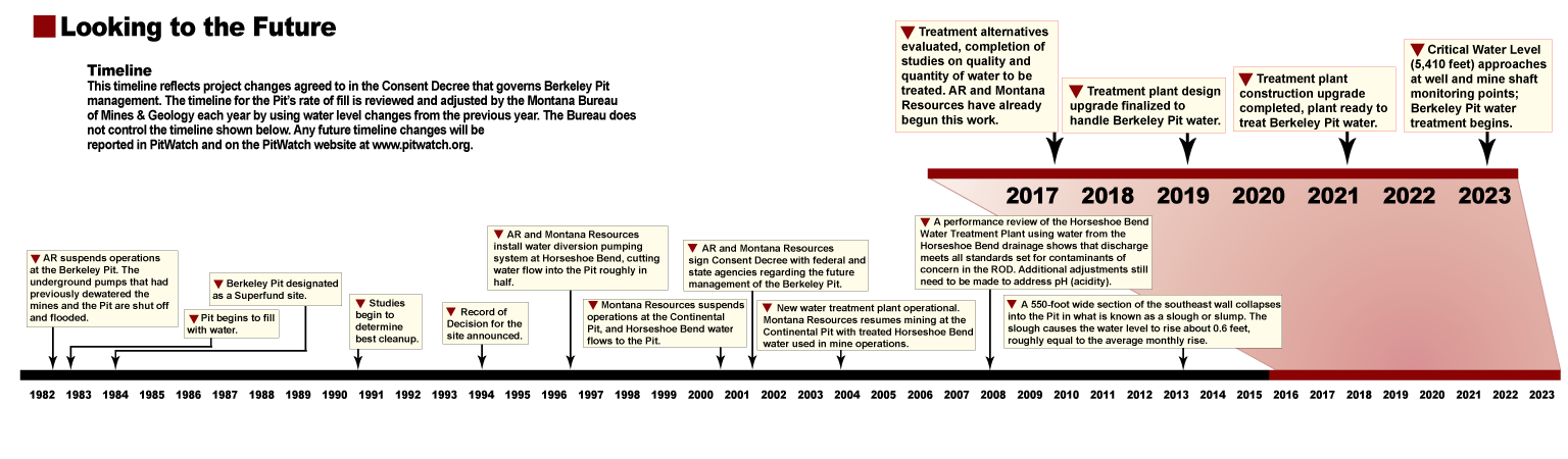 Projected Berkeley Pit management timeline (2015-2023) and significant past events.